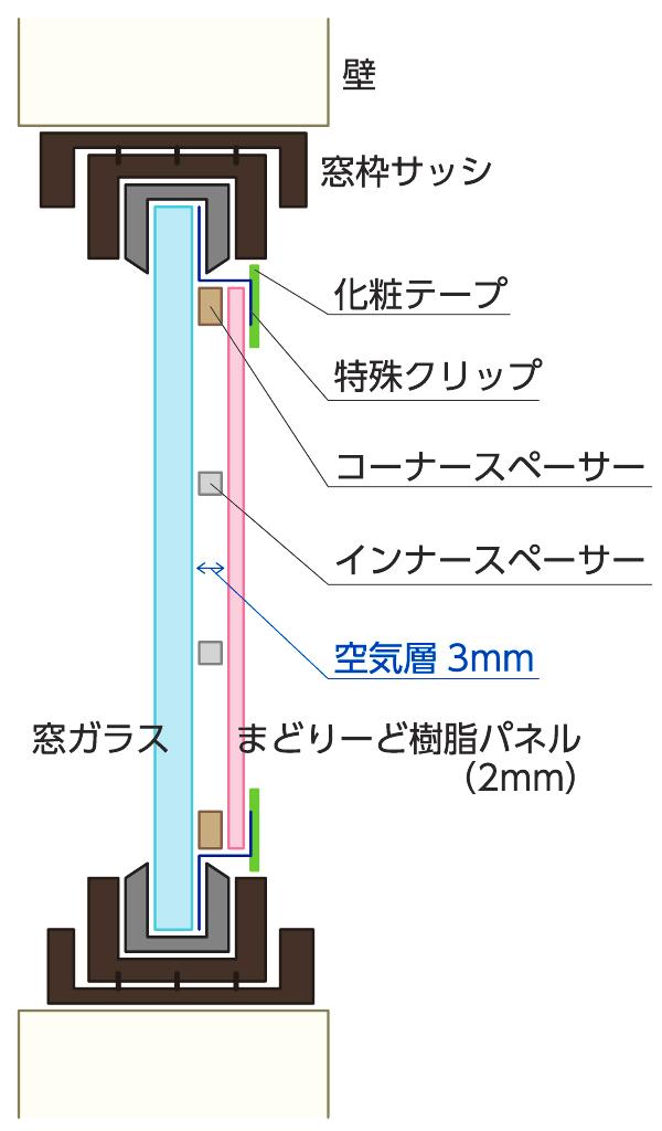 樹脂二重窓パネル 「まどりーど」断面図