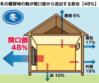 樹脂二重窓パネル まどりーど 冬の暖房時の熱が開口部から流出する割合48%