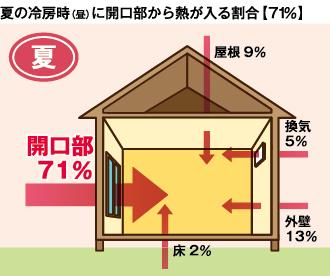 樹脂二重窓パネル まどりーど 夏の冷房時に開口部から熱が入る割合71%