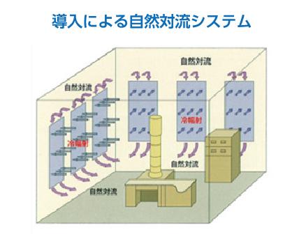 施工事例 輻射冷暖房パネル ラジアン 株式会社エコミナミ|環境に優しい床暖房